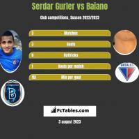 Serdar Gurler vs Baiano h2h player stats