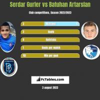 Serdar Gurler vs Batuhan Artarslan h2h player stats
