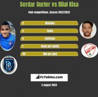 Serdar Gurler vs Bilal Kisa h2h player stats