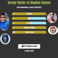 Serdar Gurler vs Bogdan Stancu h2h player stats
