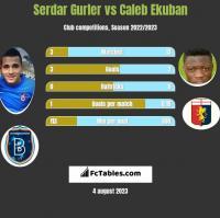 Serdar Gurler vs Caleb Ekuban h2h player stats