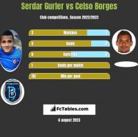 Serdar Gurler vs Celso Borges h2h player stats