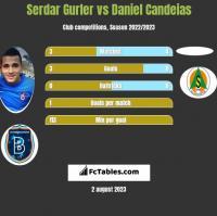 Serdar Gurler vs Daniel Candeias h2h player stats