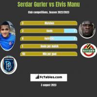 Serdar Gurler vs Elvis Manu h2h player stats