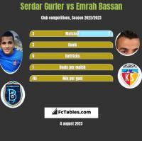Serdar Gurler vs Emrah Bassan h2h player stats