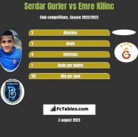 Serdar Gurler vs Emre Kilinc h2h player stats