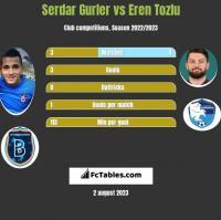 Serdar Gurler vs Eren Tozlu h2h player stats