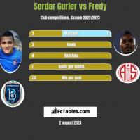 Serdar Gurler vs Fredy h2h player stats