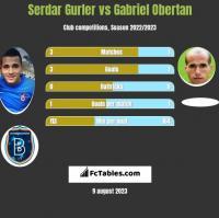 Serdar Gurler vs Gabriel Obertan h2h player stats