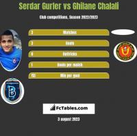 Serdar Gurler vs Ghilane Chalali h2h player stats