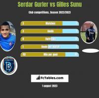 Serdar Gurler vs Gilles Sunu h2h player stats