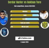 Serdar Gurler vs Gokhan Tore h2h player stats