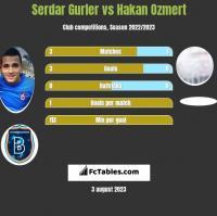 Serdar Gurler vs Hakan Ozmert h2h player stats