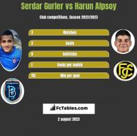 Serdar Gurler vs Harun Alpsoy h2h player stats
