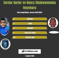 Serdar Gurler vs Henry Chukwuemeka Onyekuru h2h player stats