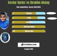 Serdar Gurler vs Ibrahim Akdag h2h player stats