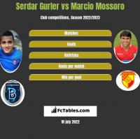 Serdar Gurler vs Marcio Mossoro h2h player stats
