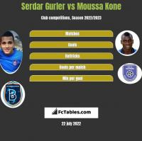 Serdar Gurler vs Moussa Kone h2h player stats