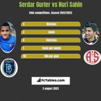 Serdar Gurler vs Nuri Sahin h2h player stats