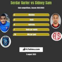 Serdar Gurler vs Sidney Sam h2h player stats