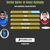 Serdar Gurler vs Soner Aydogdu h2h player stats