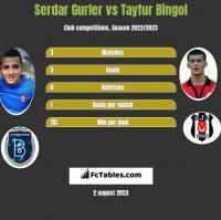 Serdar Gurler vs Tayfur Bingol h2h player stats