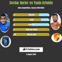 Serdar Gurler vs Yasin Oztekin h2h player stats