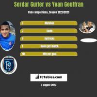 Serdar Gurler vs Yoan Gouffran h2h player stats
