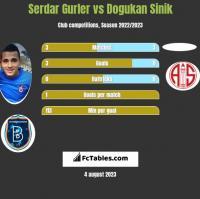 Serdar Gurler vs Dogukan Sinik h2h player stats