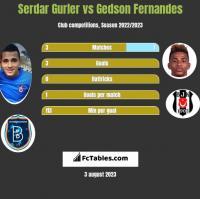 Serdar Gurler vs Gedson Fernandes h2h player stats