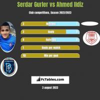 Serdar Gurler vs Ahmed Ildiz h2h player stats