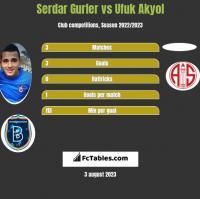 Serdar Gurler vs Ufuk Akyol h2h player stats