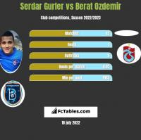Serdar Gurler vs Berat Ozdemir h2h player stats