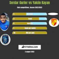 Serdar Gurler vs Yalcin Kayan h2h player stats