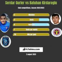 Serdar Gurler vs Batuhan Kirdaroglu h2h player stats