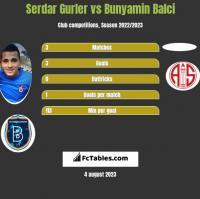 Serdar Gurler vs Bunyamin Balci h2h player stats
