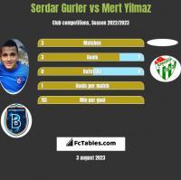 Serdar Gurler vs Mert Yilmaz h2h player stats