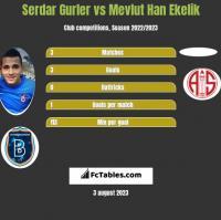 Serdar Gurler vs Mevlut Han Ekelik h2h player stats