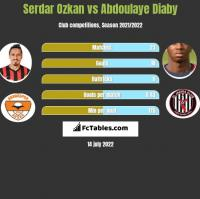Serdar Ozkan vs Abdoulaye Diaby h2h player stats