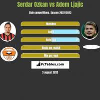 Serdar Ozkan vs Adem Ljajić h2h player stats