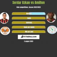 Serdar Ozkan vs Amilton h2h player stats
