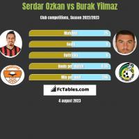 Serdar Ozkan vs Burak Yilmaz h2h player stats