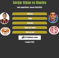Serdar Ozkan vs Charles h2h player stats