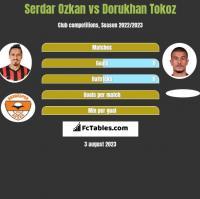 Serdar Ozkan vs Dorukhan Tokoz h2h player stats