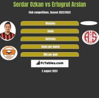 Serdar Ozkan vs Ertugrul Arslan h2h player stats
