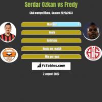 Serdar Ozkan vs Fredy h2h player stats