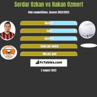 Serdar Ozkan vs Hakan Ozmert h2h player stats