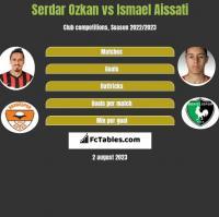 Serdar Ozkan vs Ismael Aissati h2h player stats