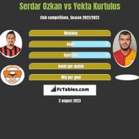 Serdar Ozkan vs Yekta Kurtulus h2h player stats