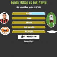Serdar Ozkan vs Zeki Yavru h2h player stats